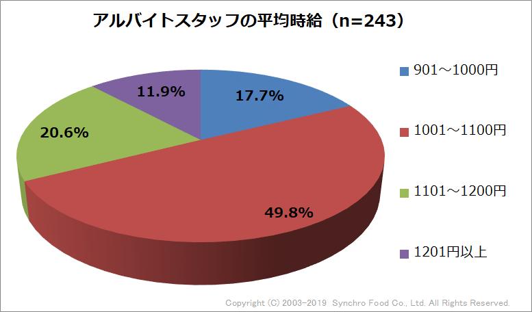 グラフQ4(東京・神奈川)