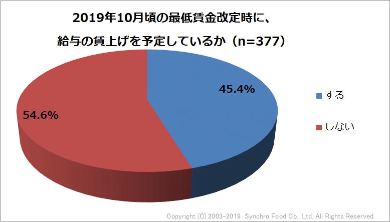 グラフQ1